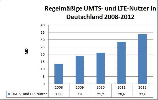 UMTS und LTE 2012